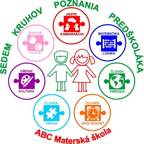 7 kruhov predškoláka